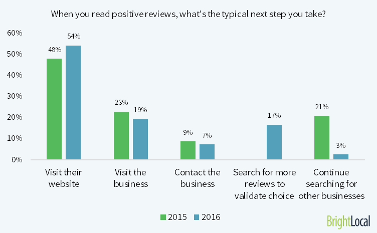 Impact of Online Business Reviews