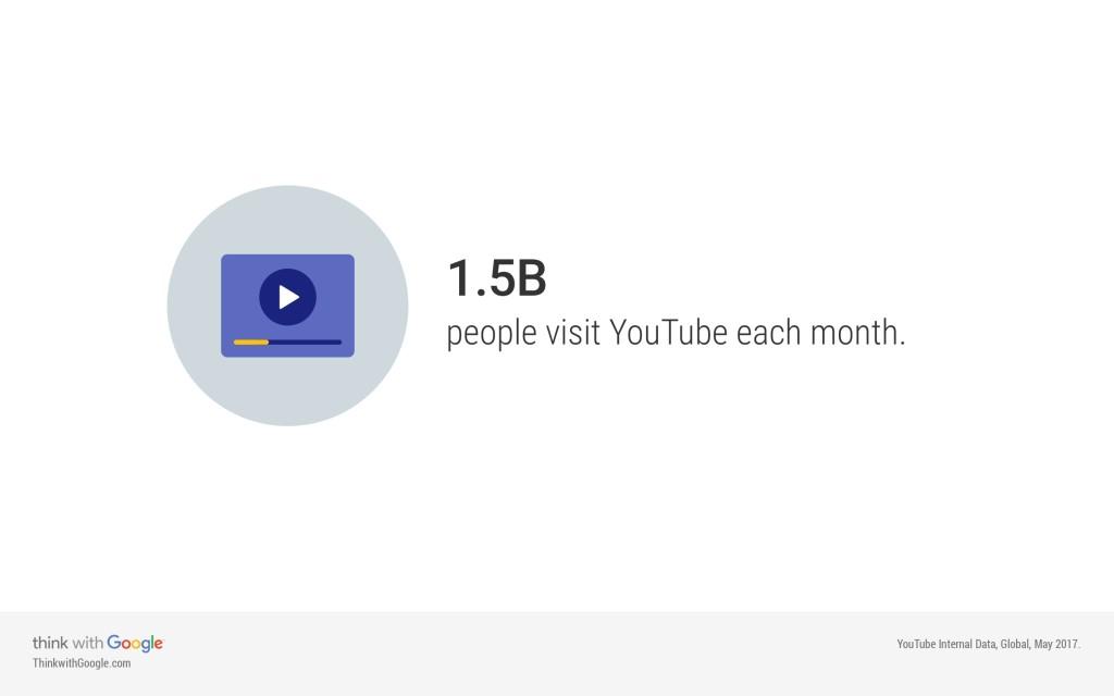 Video Marketing on YouTube